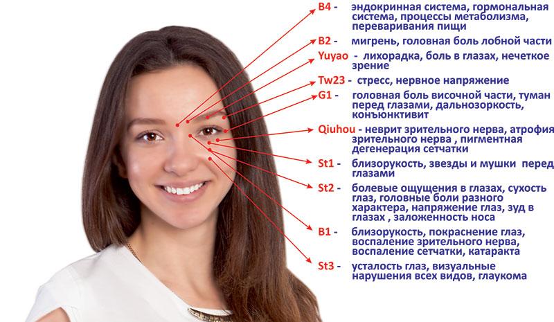 NovuEye